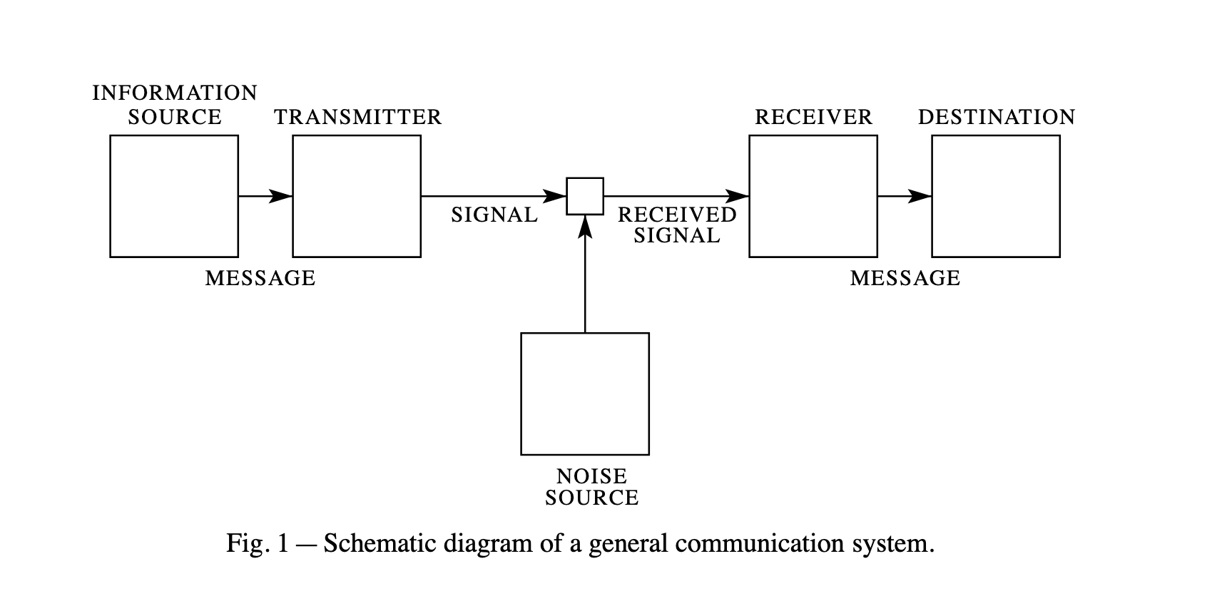 Diagram of general communication system, per Claude Shannon's 1948 paper