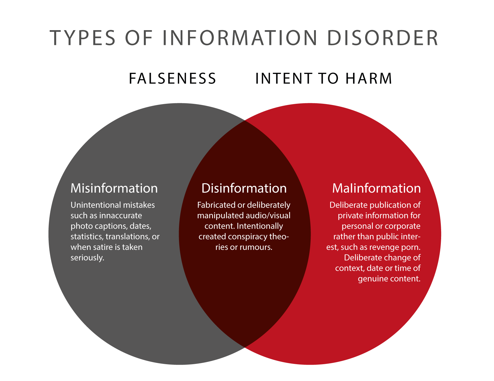 Types of Information Disorder